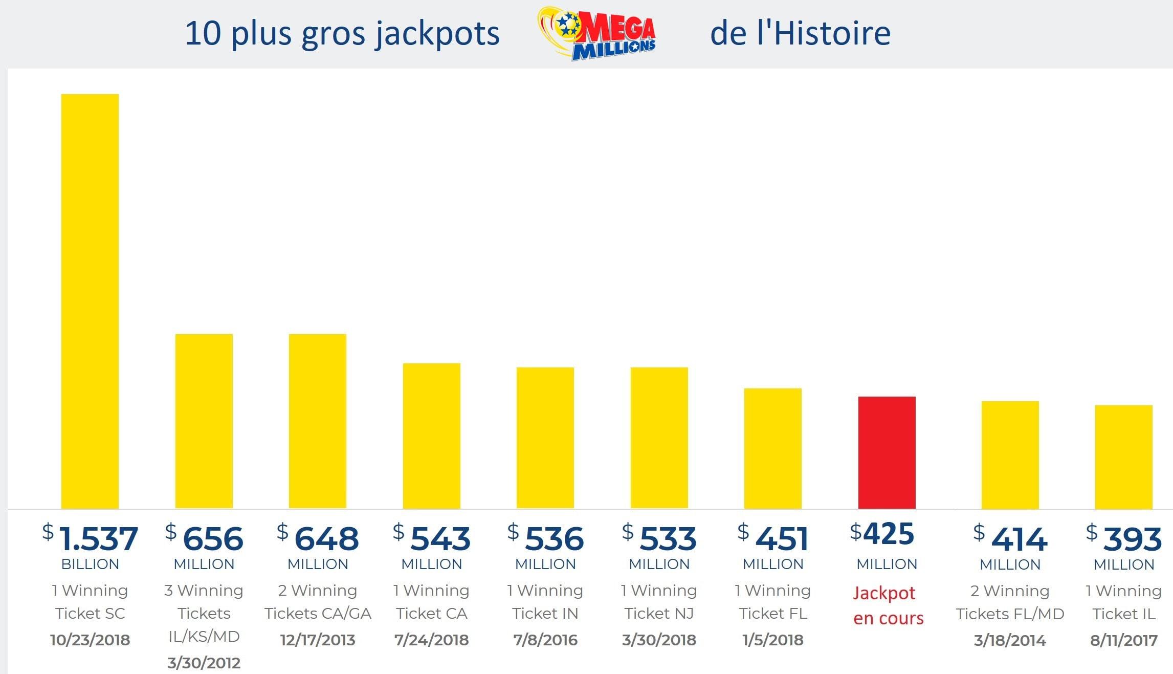 Top 10 des jackpots Mega Millions dans l'histoire