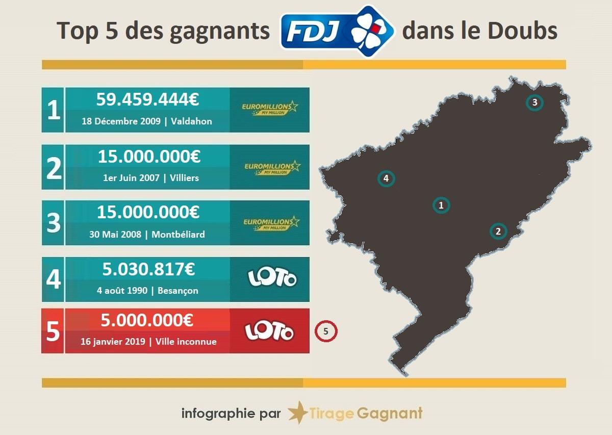 Top 5 des gagnants de loterie dans le Doubs