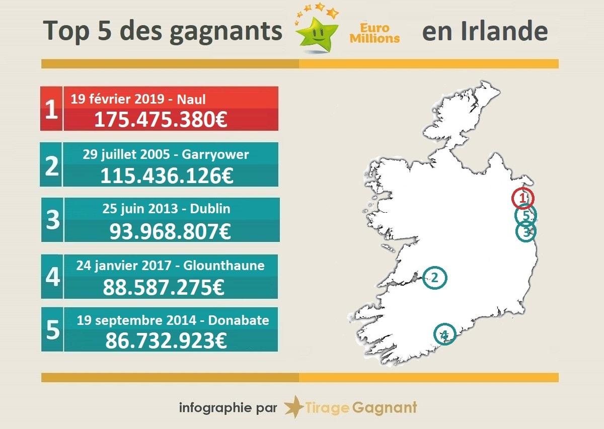 Top 5 des plus gros gains EuroMillions en Irlande