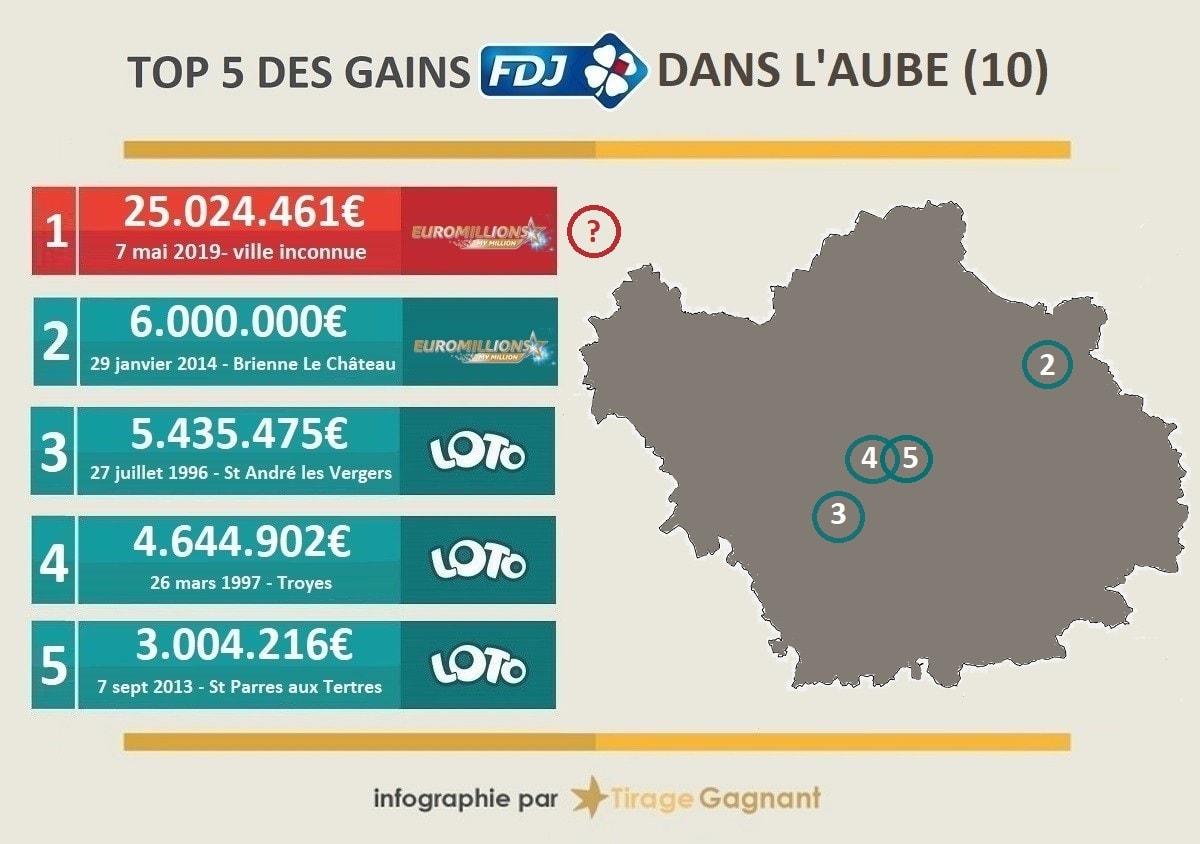 top 5 des gagnants de loterie dans le département de l'Aube, source : tirage-gagnant.com
