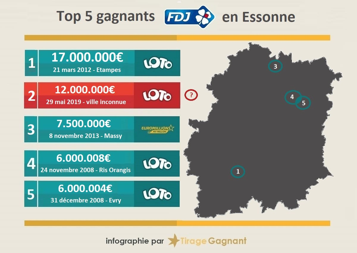 top 5 gagnants Loto en Essonne