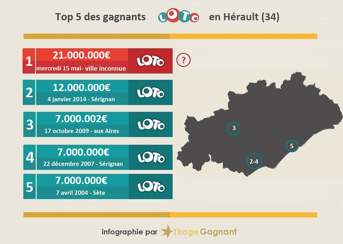 top 5 des gagnants Loto en Hérault