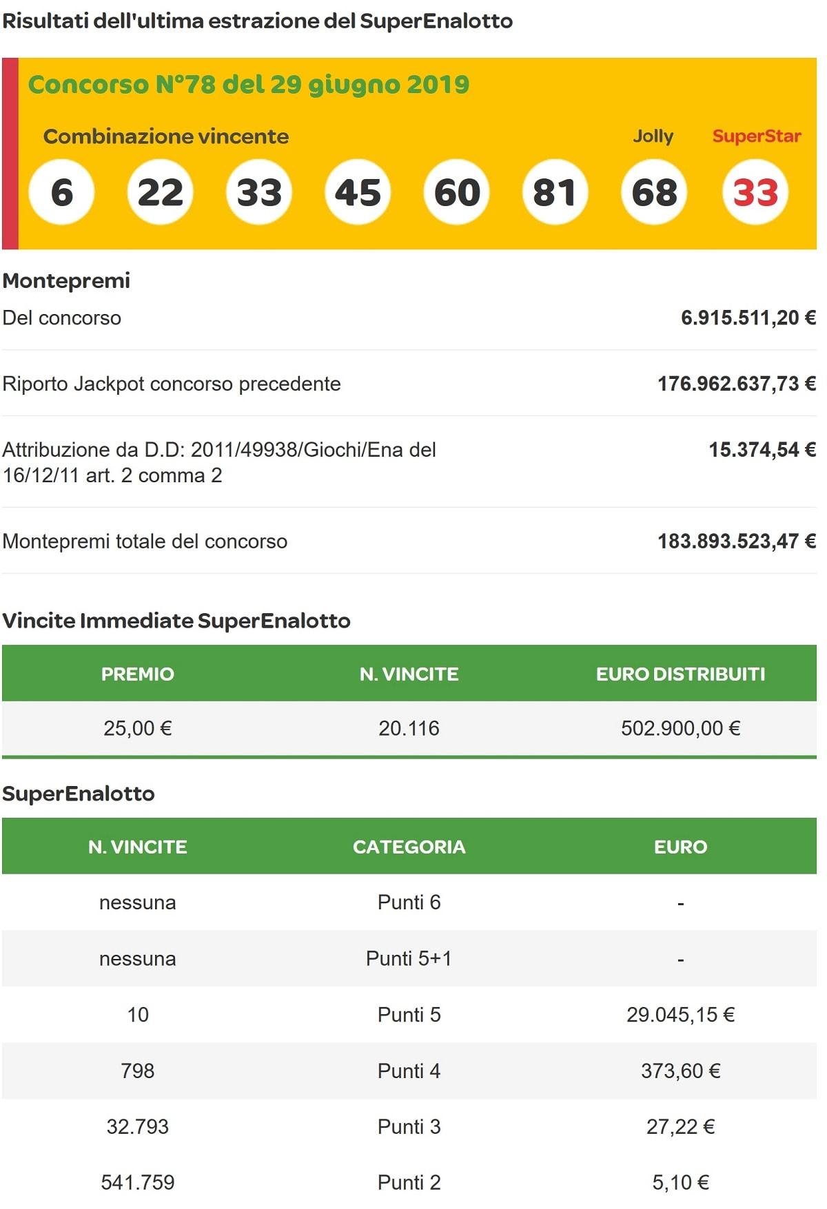 rapport de gains du tirage Superenalotto du samedi 29 juin 2019