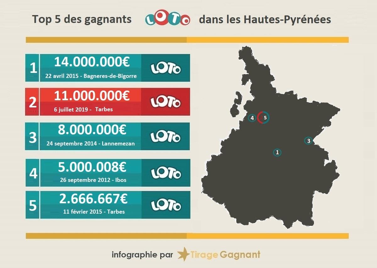 Les 5 plus gros gains Loto remportés dans le département des Haute-Pyrénées