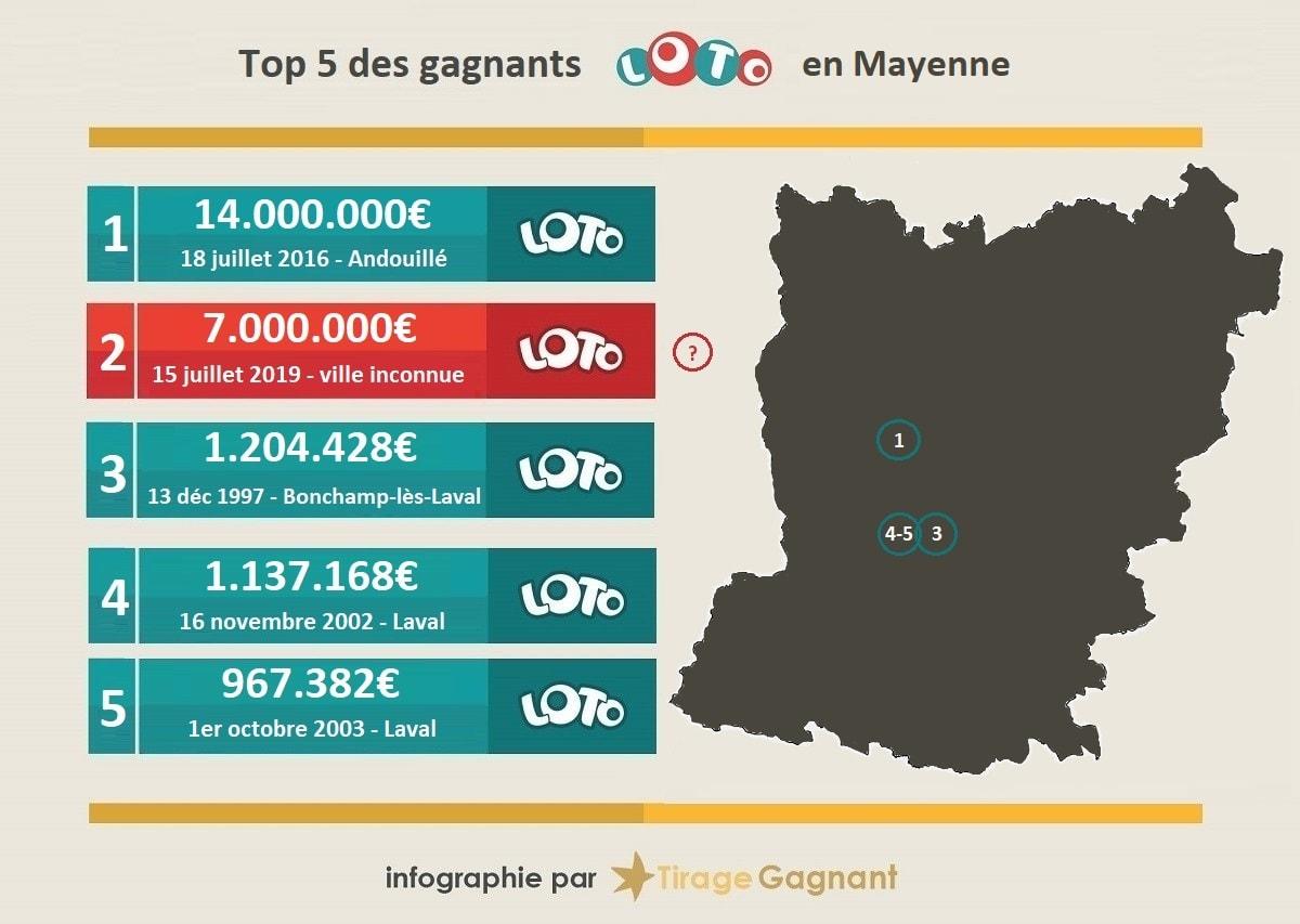 Top 5 des gagnants Loto en Mayenne (53)