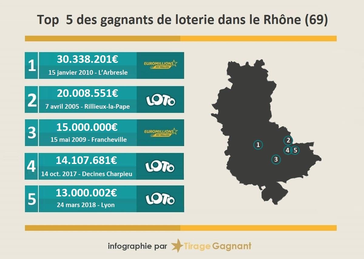 top 5 des gagnants dans le département du Rhône