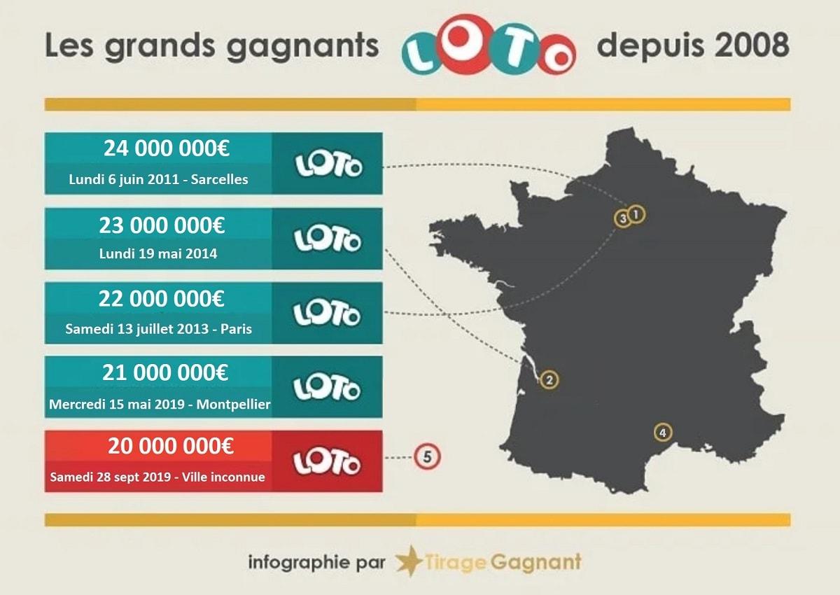 infographie top 5 des gagnants Loto en France