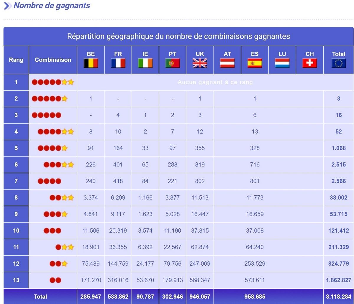rapport de gains Euromillions du 24 septebre 2019 : nombre de gagnants par rang