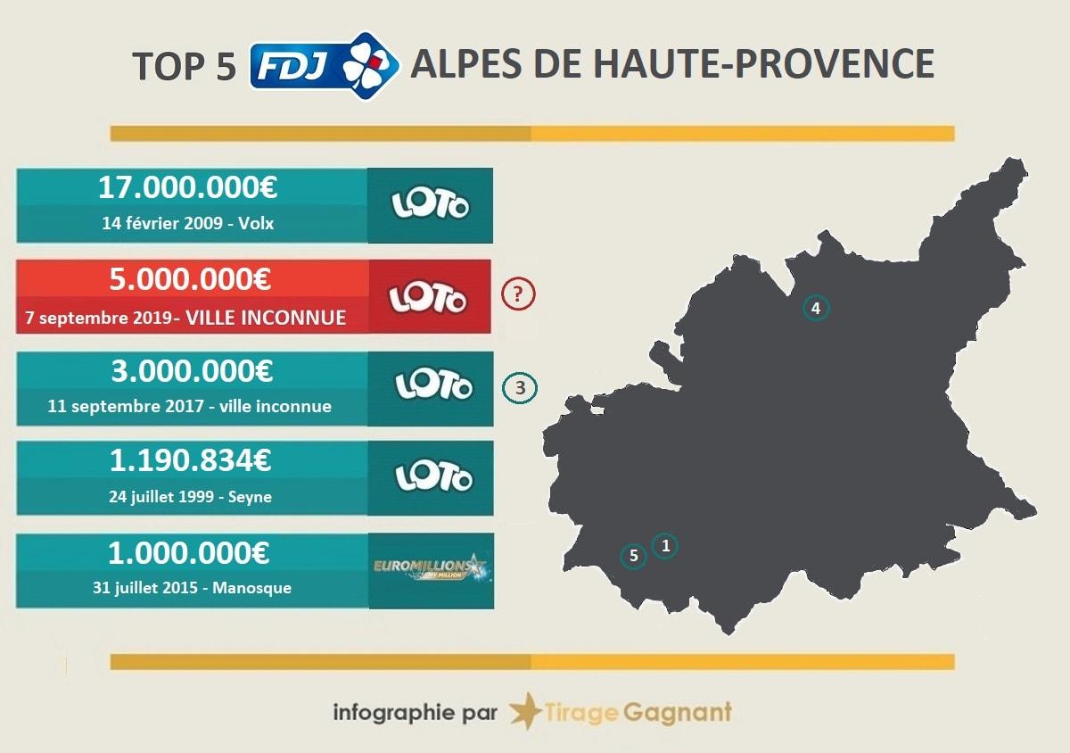 Top 5 des gagnants en Alpes de Haute-Provence