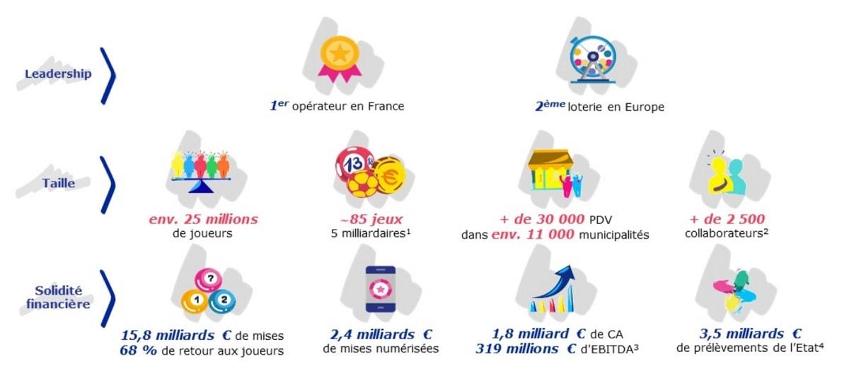 FDJ Privatisation : les chiffres