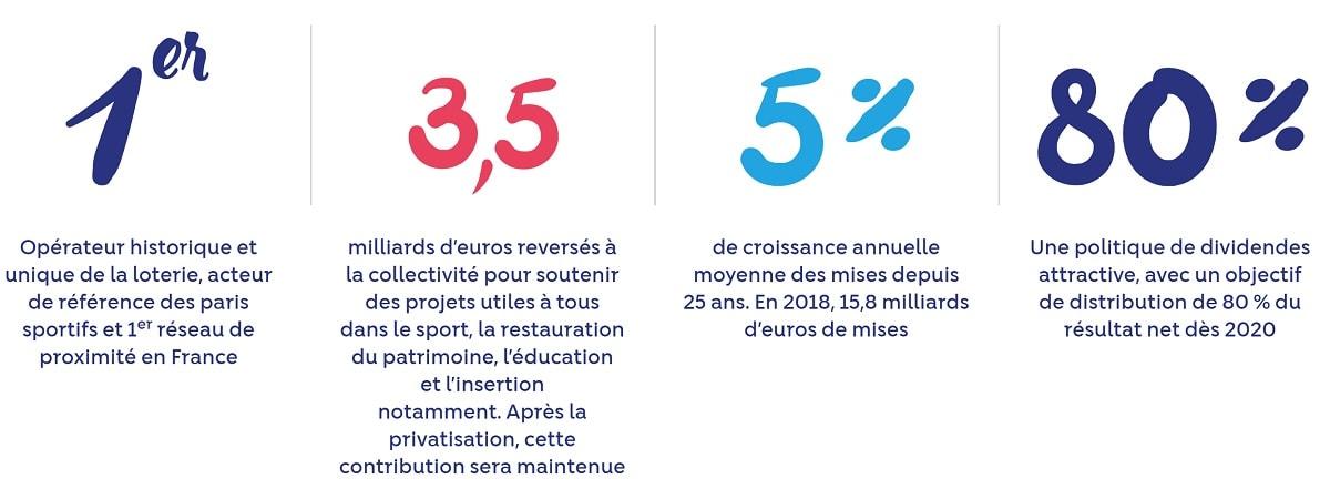 chiffres de la privatisation de la FDJ