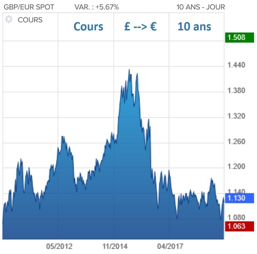 courbe du cours de la livre sterling et de l'euro sur 10 ans