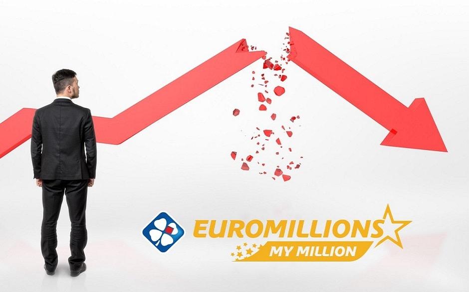 Euromillions : une participation en nette baisse depuis 2006