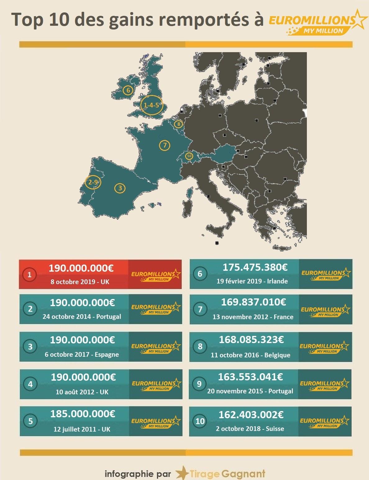 infographie top10 des gagnants Euromilions en Europe
