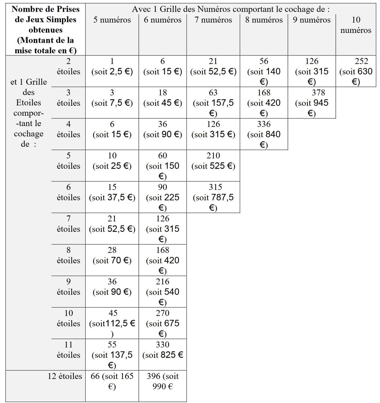 tableau Euromillions des grilles multiples