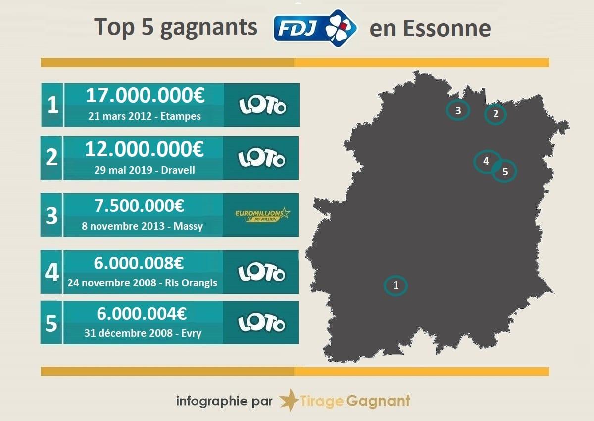 Les 5 plus gros gagnants FDJ dans l'Essonne