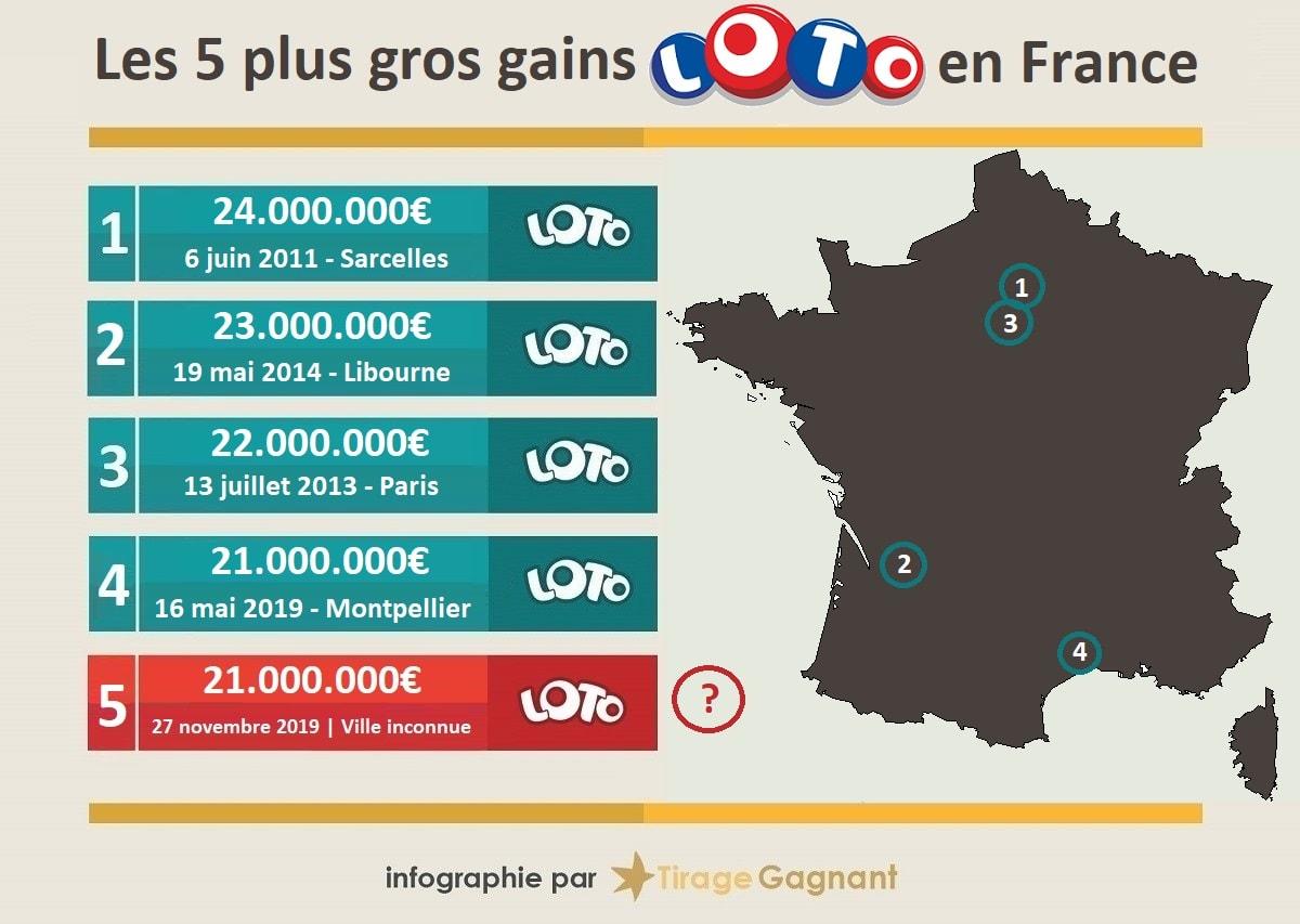 Top 5 des plus gros gains Loto en France