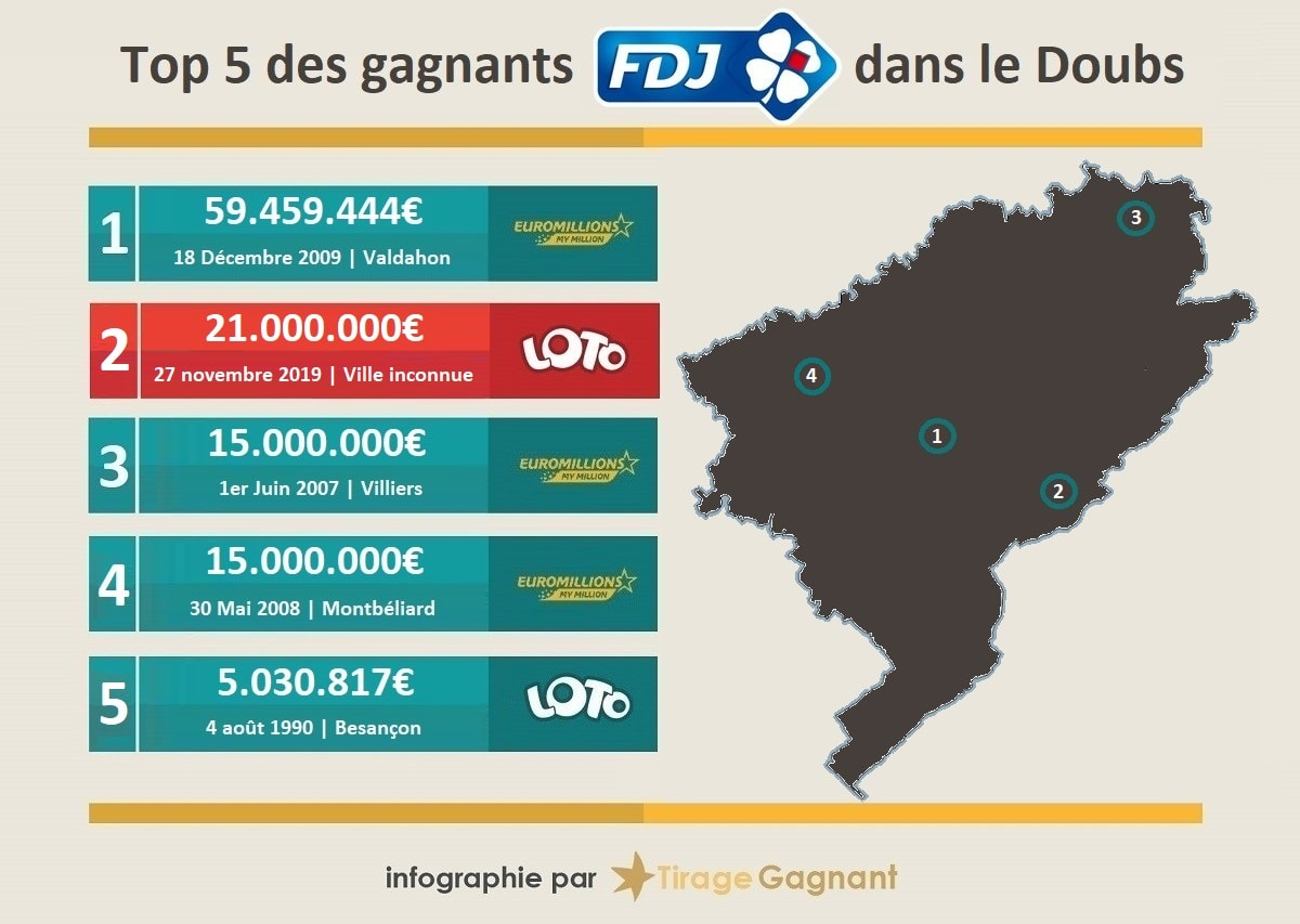 Top 5 des gagnants du Doubs