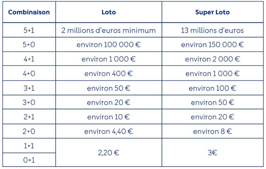 Rapport de gains Super Loto du Vendredi 13 décembre 2019