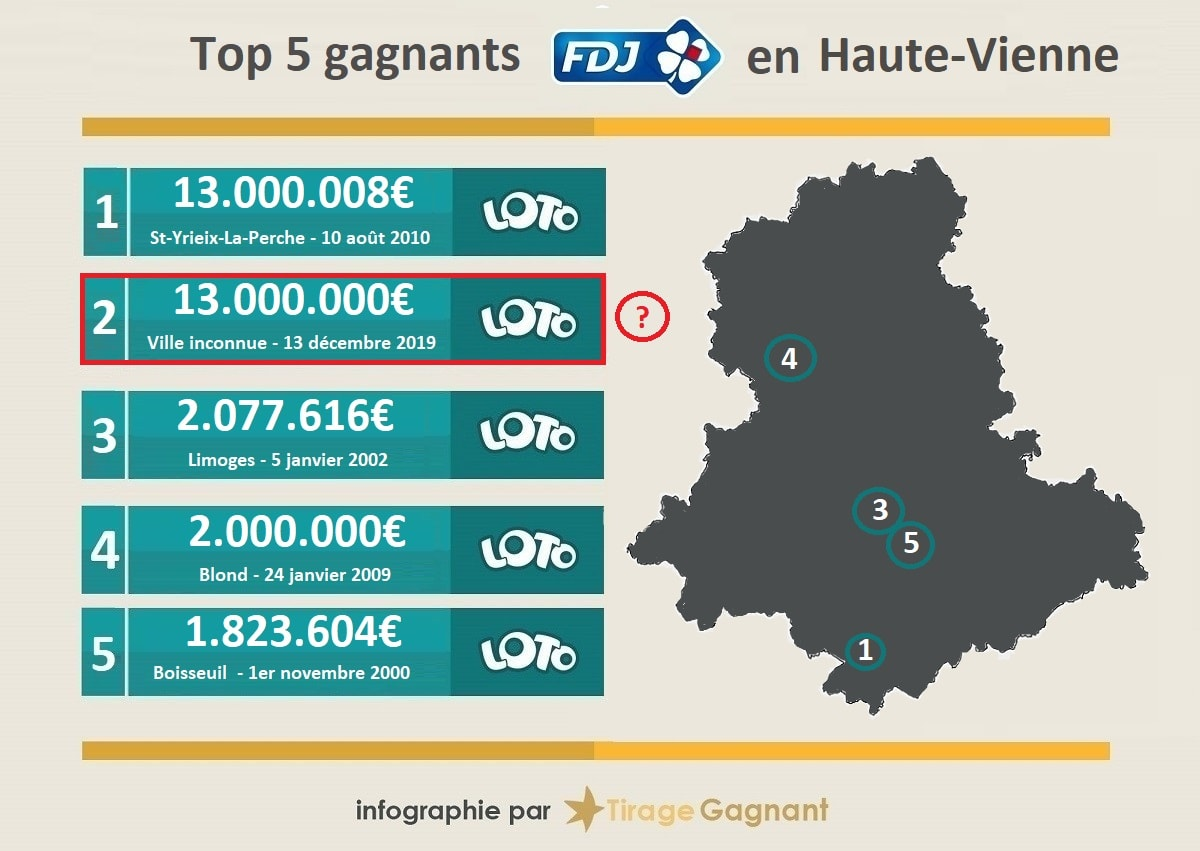 Top 5 des gagnants Loto en Haute-Vienne