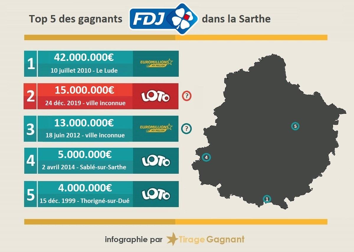 top 5 des plus gros jackpots remportés dans le département de la Sarthe