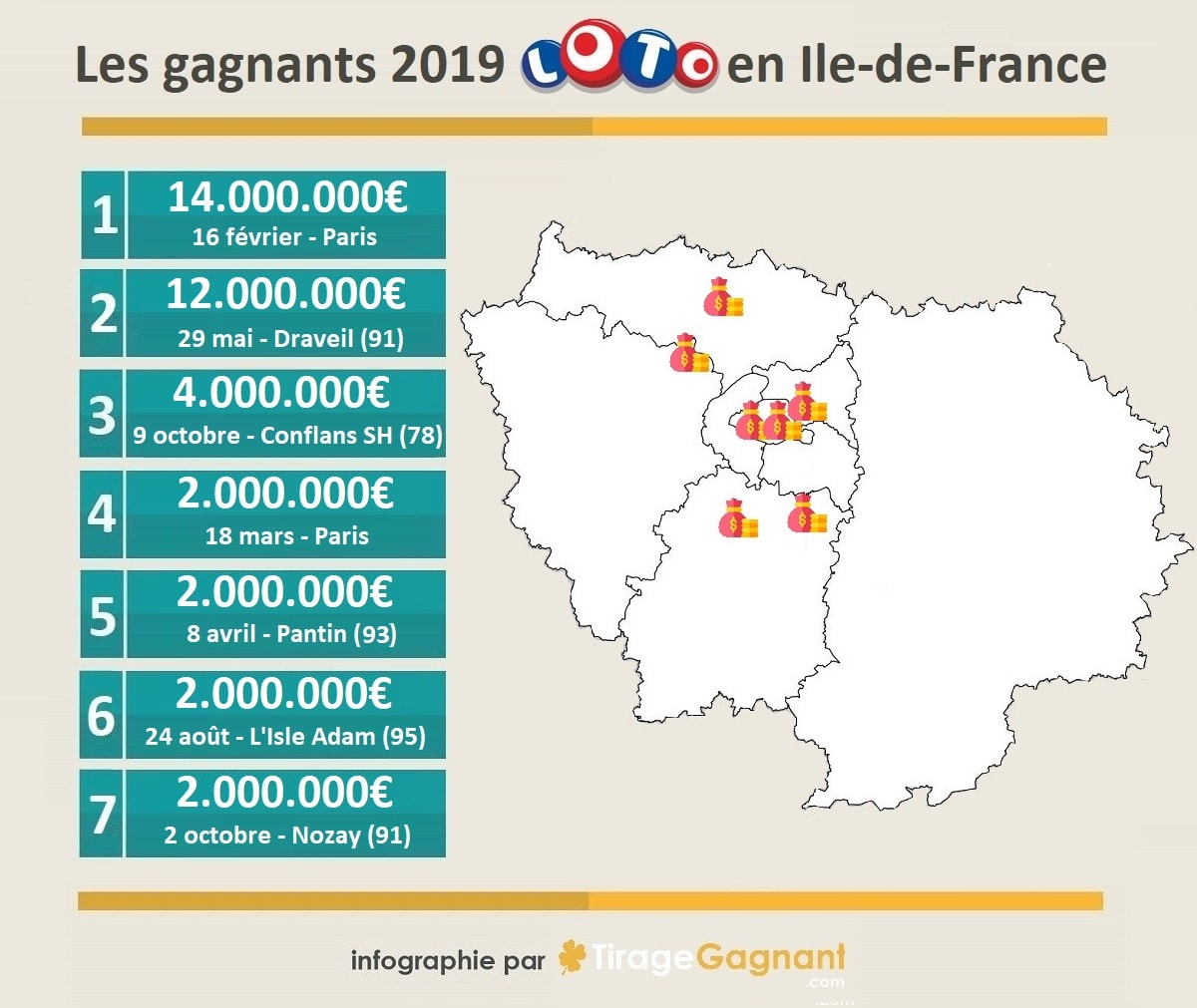 Gagnants Loto 2019 en Ile-de-France