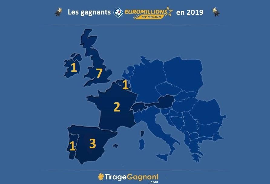 Euromillions : les gagnants européens 2019