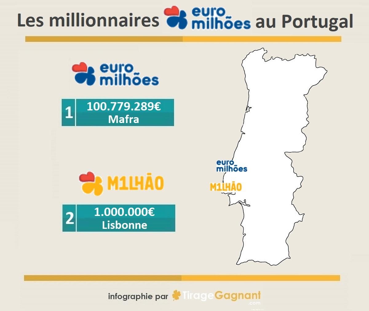 infographie des millionnaires Euromillions du 17 janvier 2020