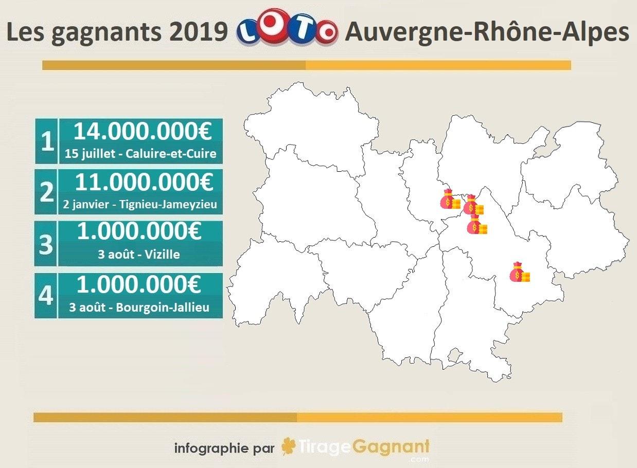 Gagant Loto 2019 en Auvergne-Rhône-Alpes