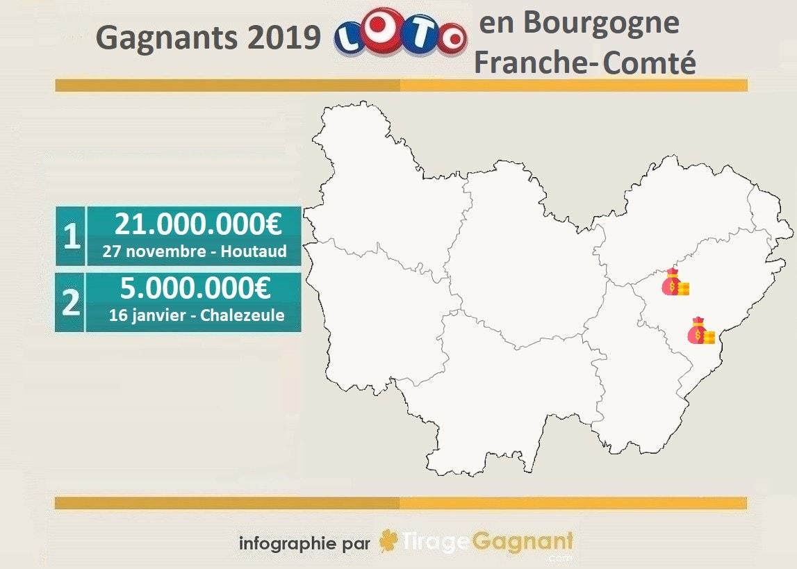 Gagnants Loto 2019 : la Bourgogne-Franche-Comté cumule 2 millionnaires