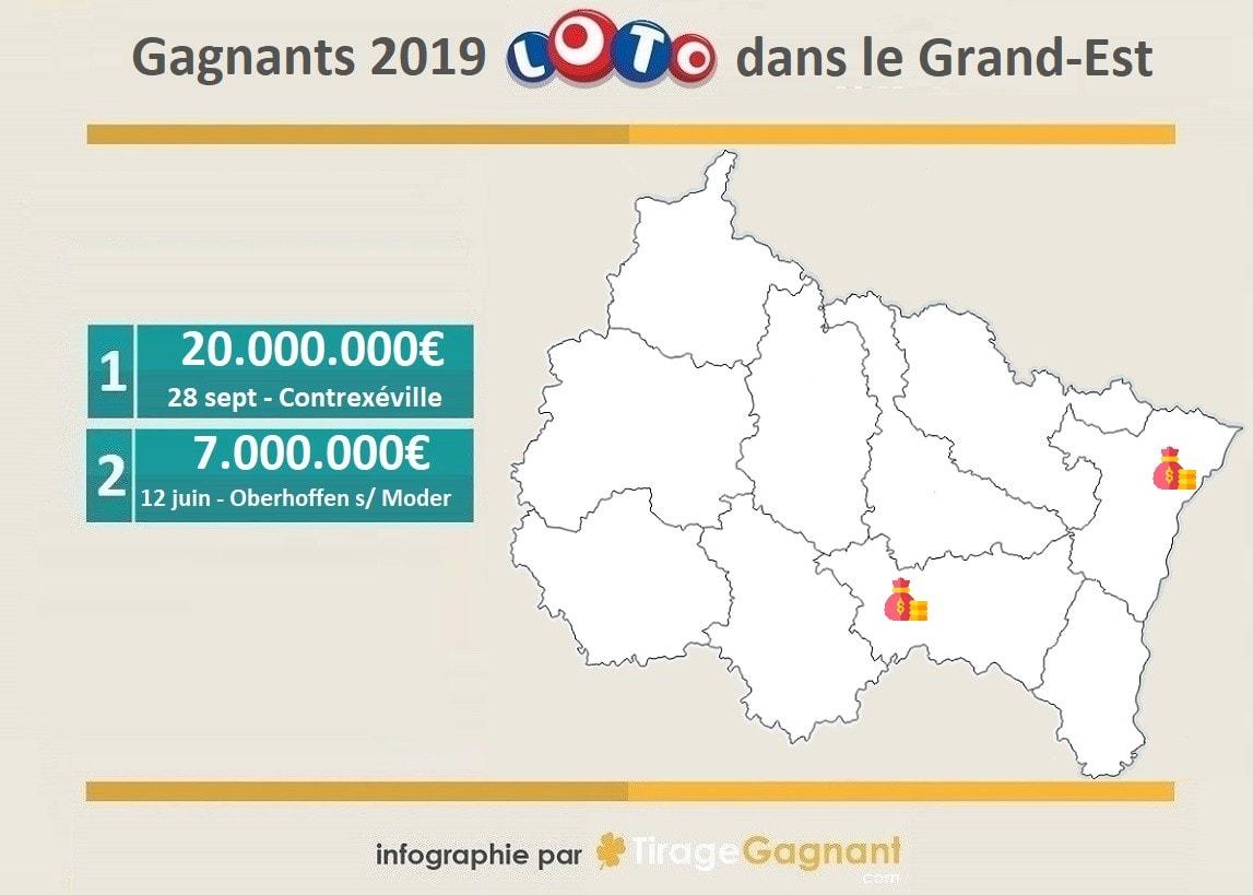 Gagnant Loto 2019 dans la région Grand-Est