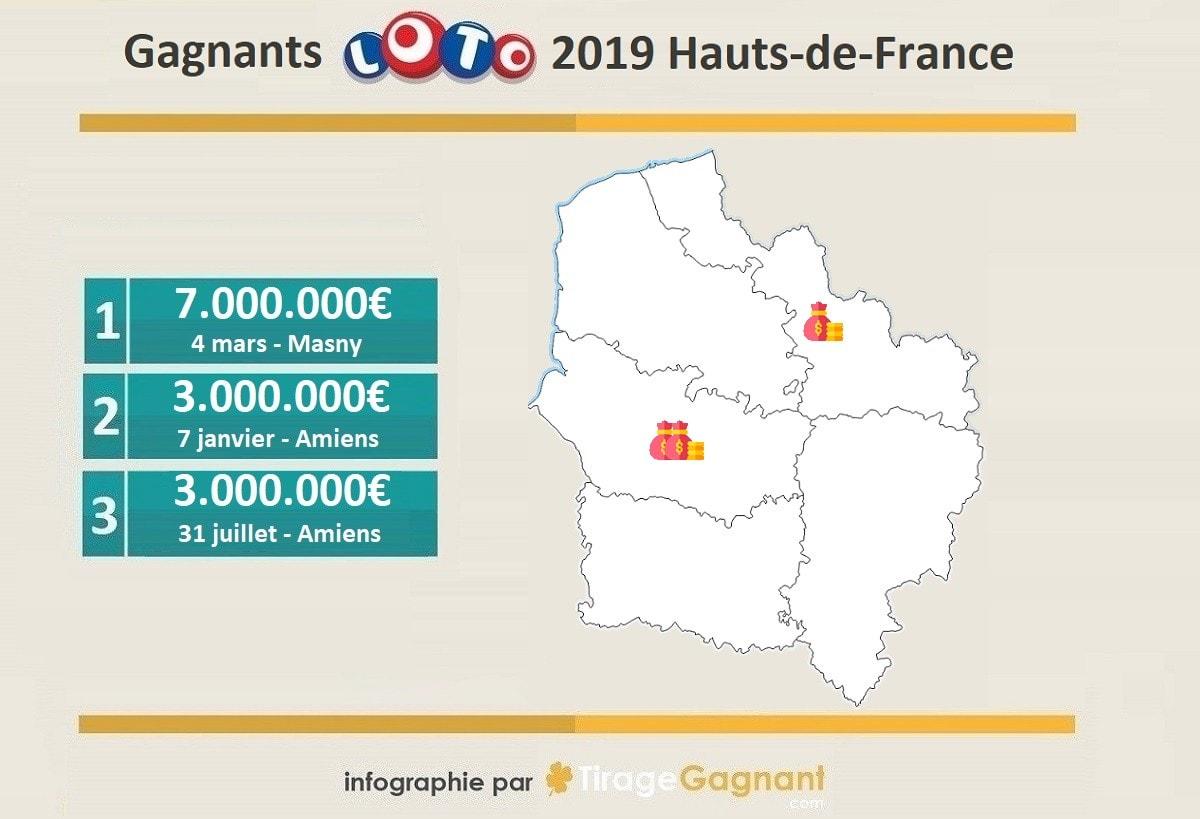 Gagnants Loto 2019 : 3 millionnaires dans les Hauts-de-France