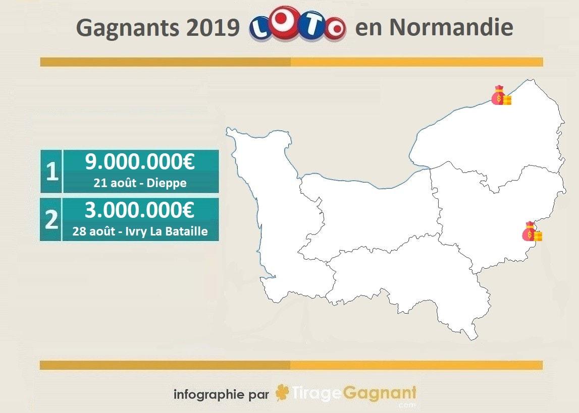 Gagnants Loto 2019 : les 2 millionnaires de 2019