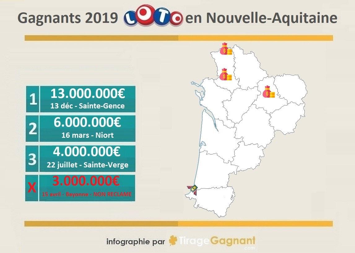 Gagnant Loto 2019 : la nouvelle aquitaine et ses 3 gagnants