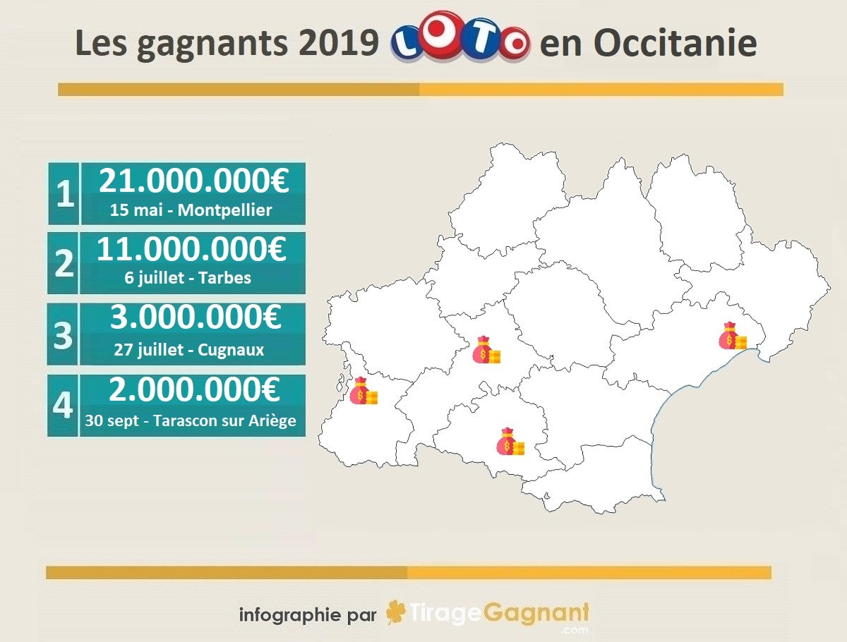 Gagnants Loto 2019 dans la région Occitanie