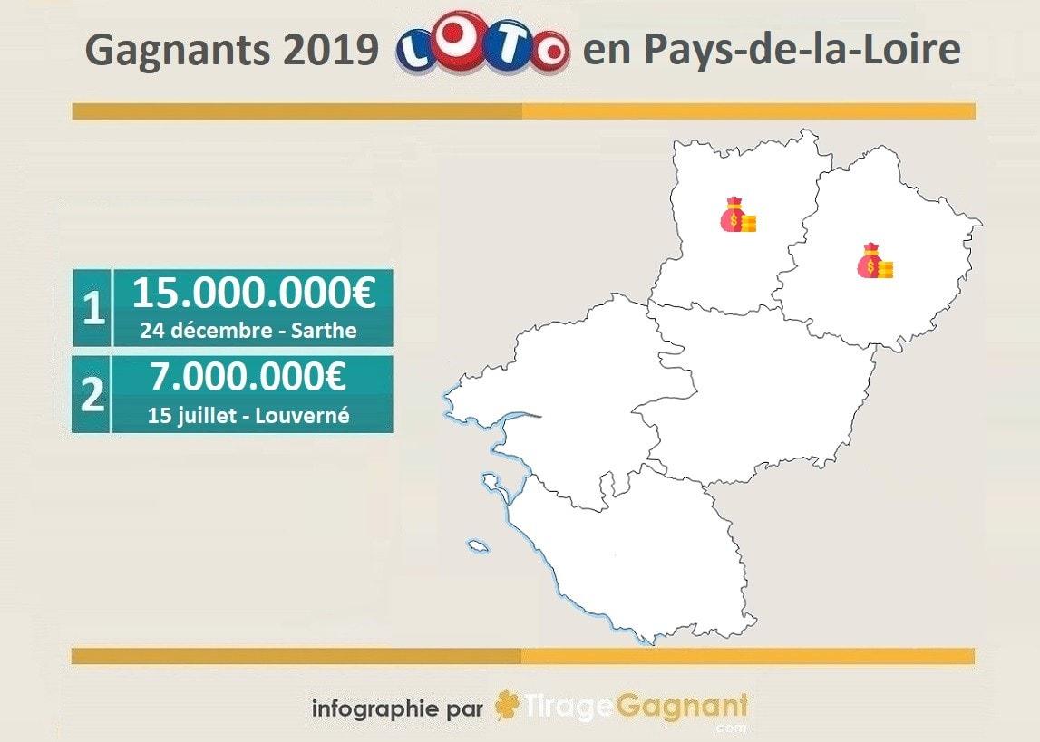 Gagnants Loto 2019 : les millionnaires des Pays-de-la-Loire