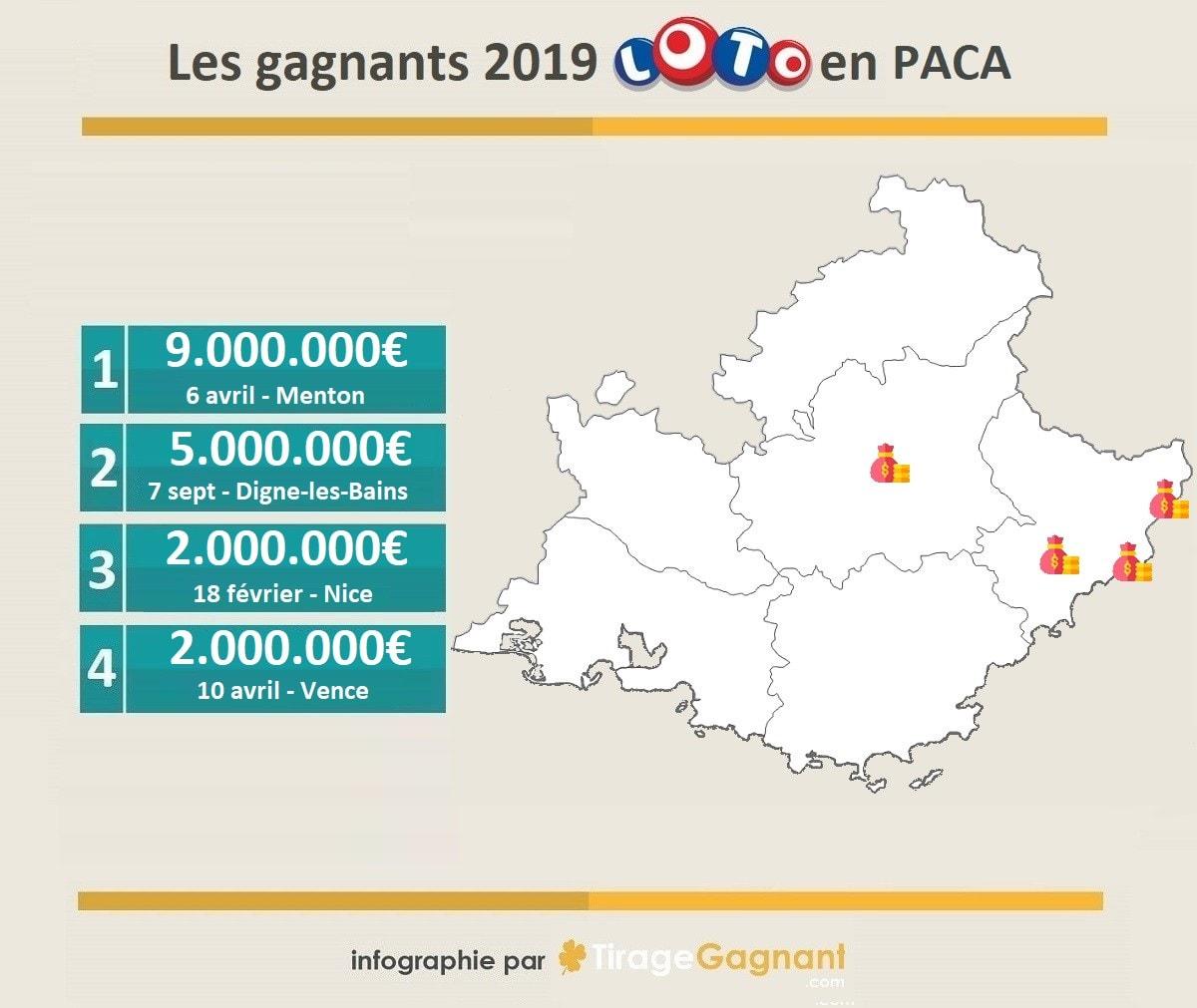 Gagnants Loto 2019 en Provence Alpes Côte d'Azur