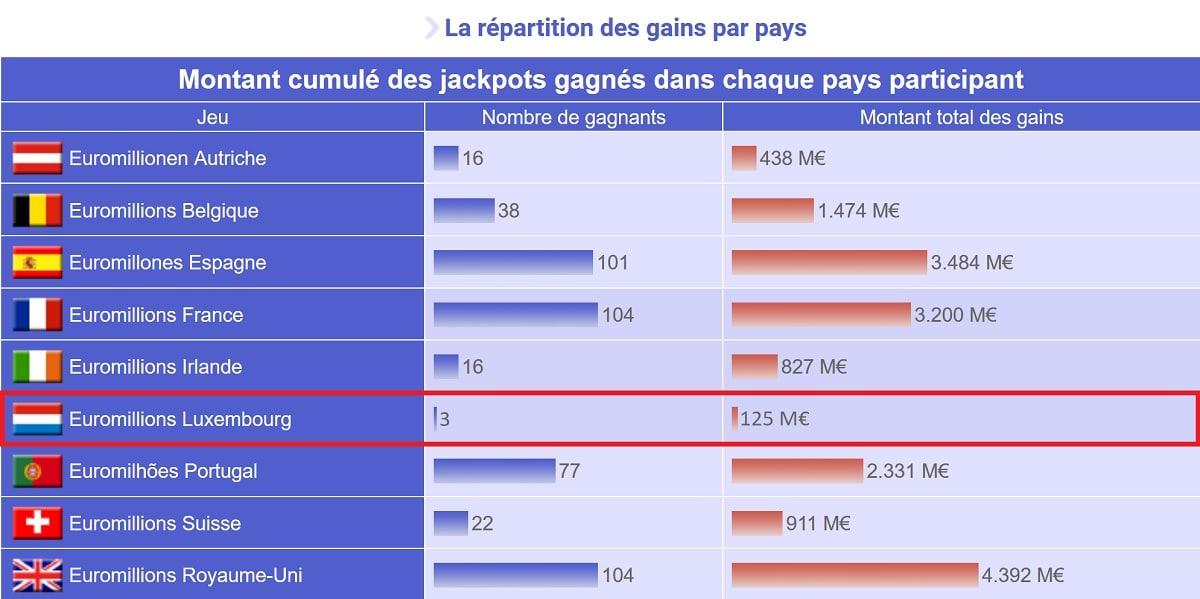 les pays gagnants à Euromillions depuis 2004