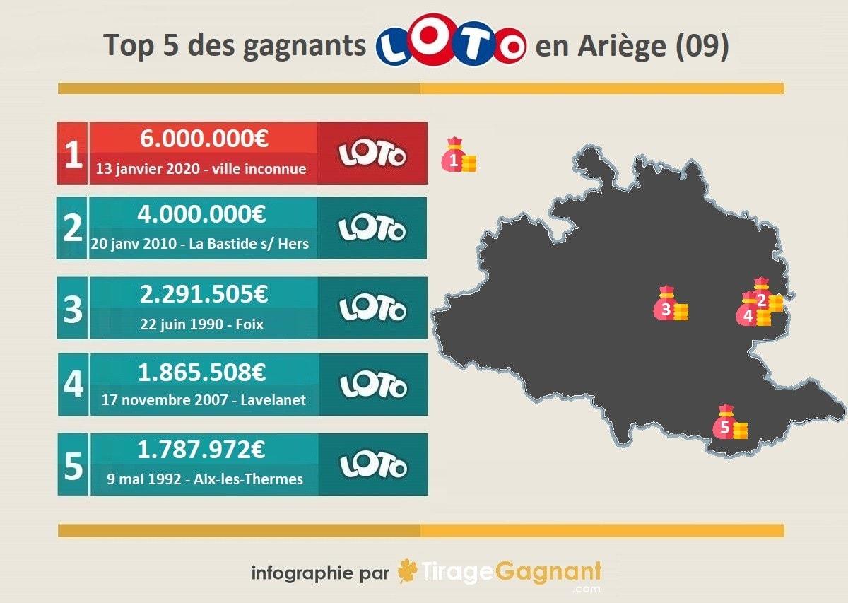 Top 5 gagnants en Ariège