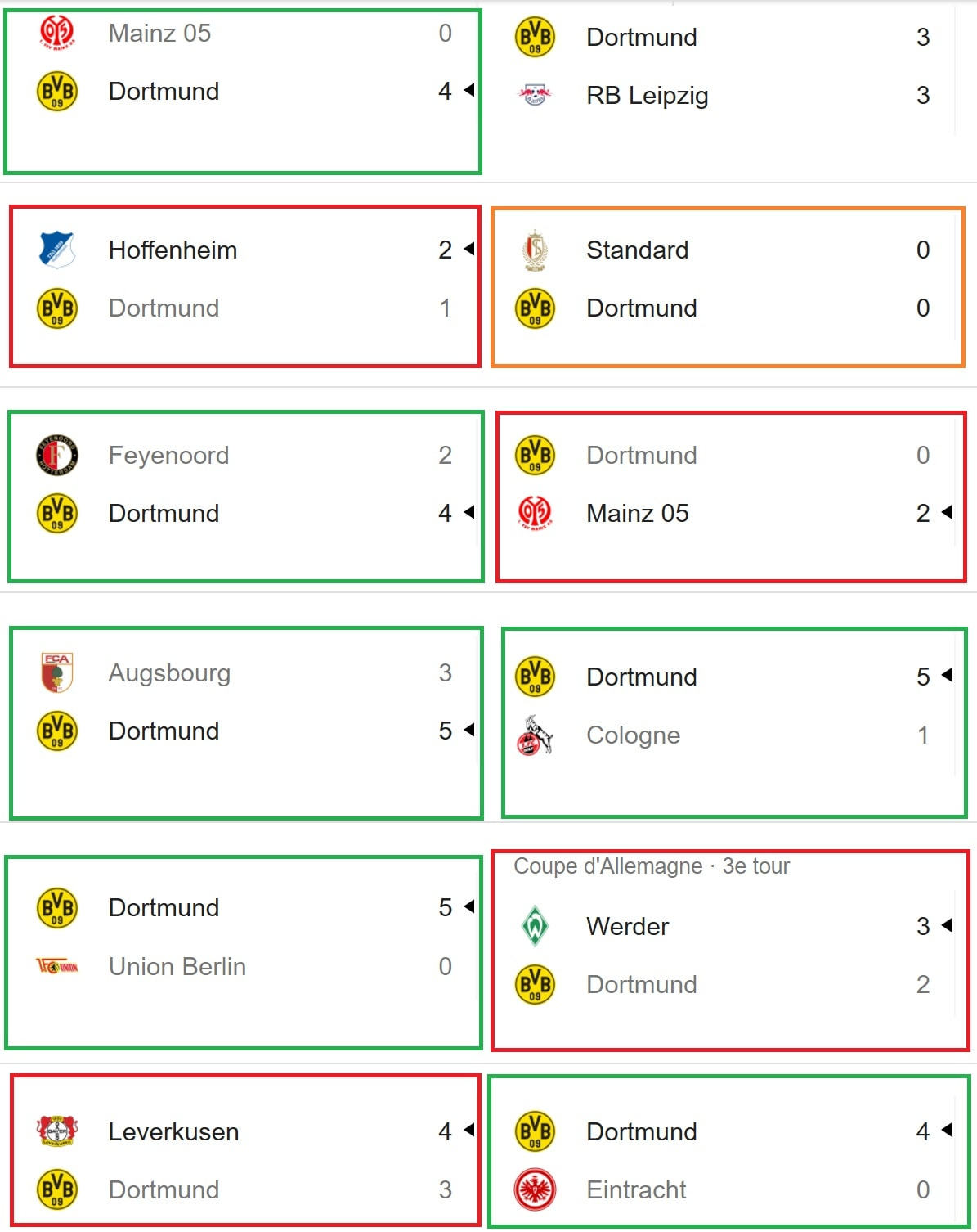 derniers matchs du Borussia Dortmund