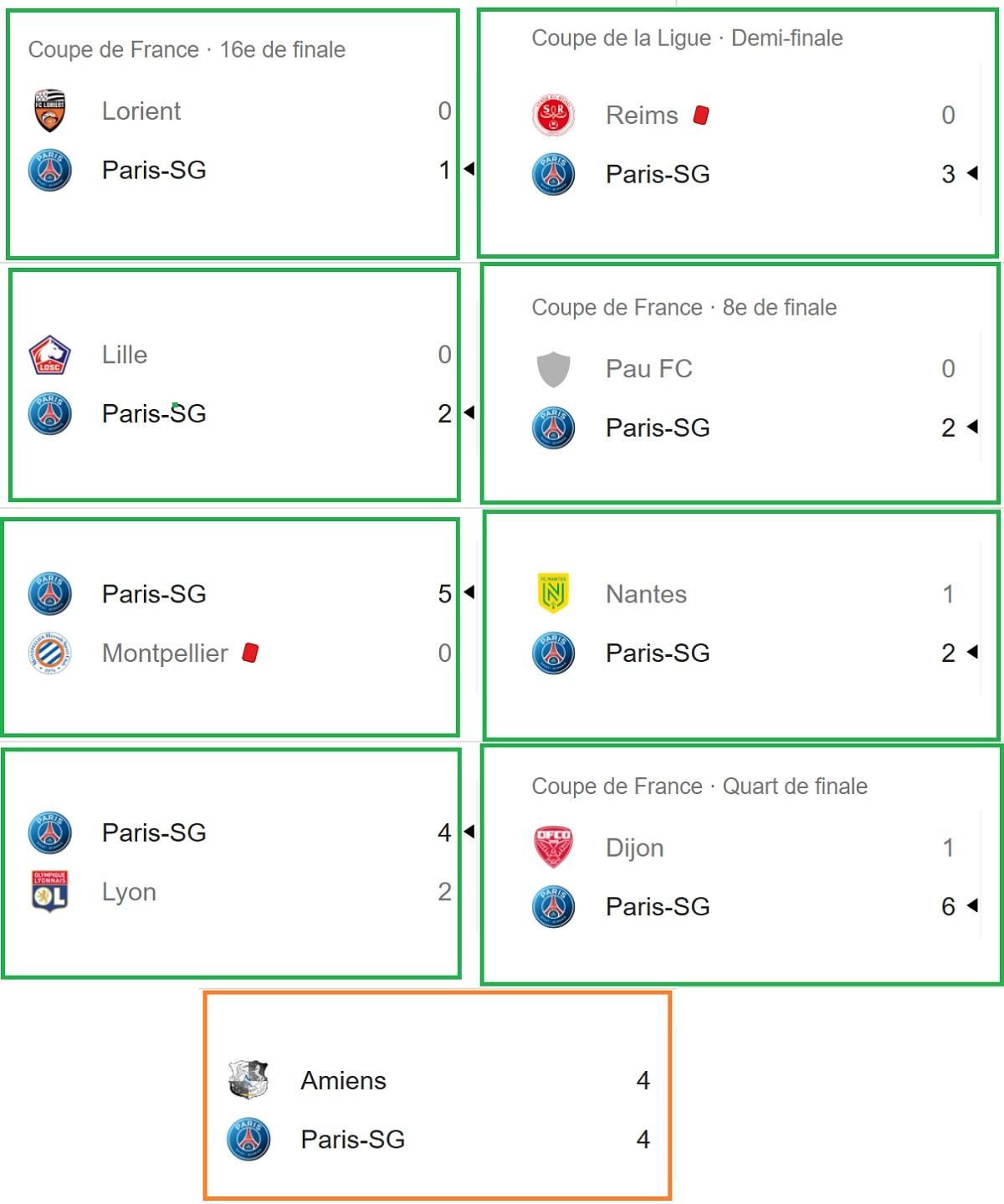 Derniers matchs de football du PSG