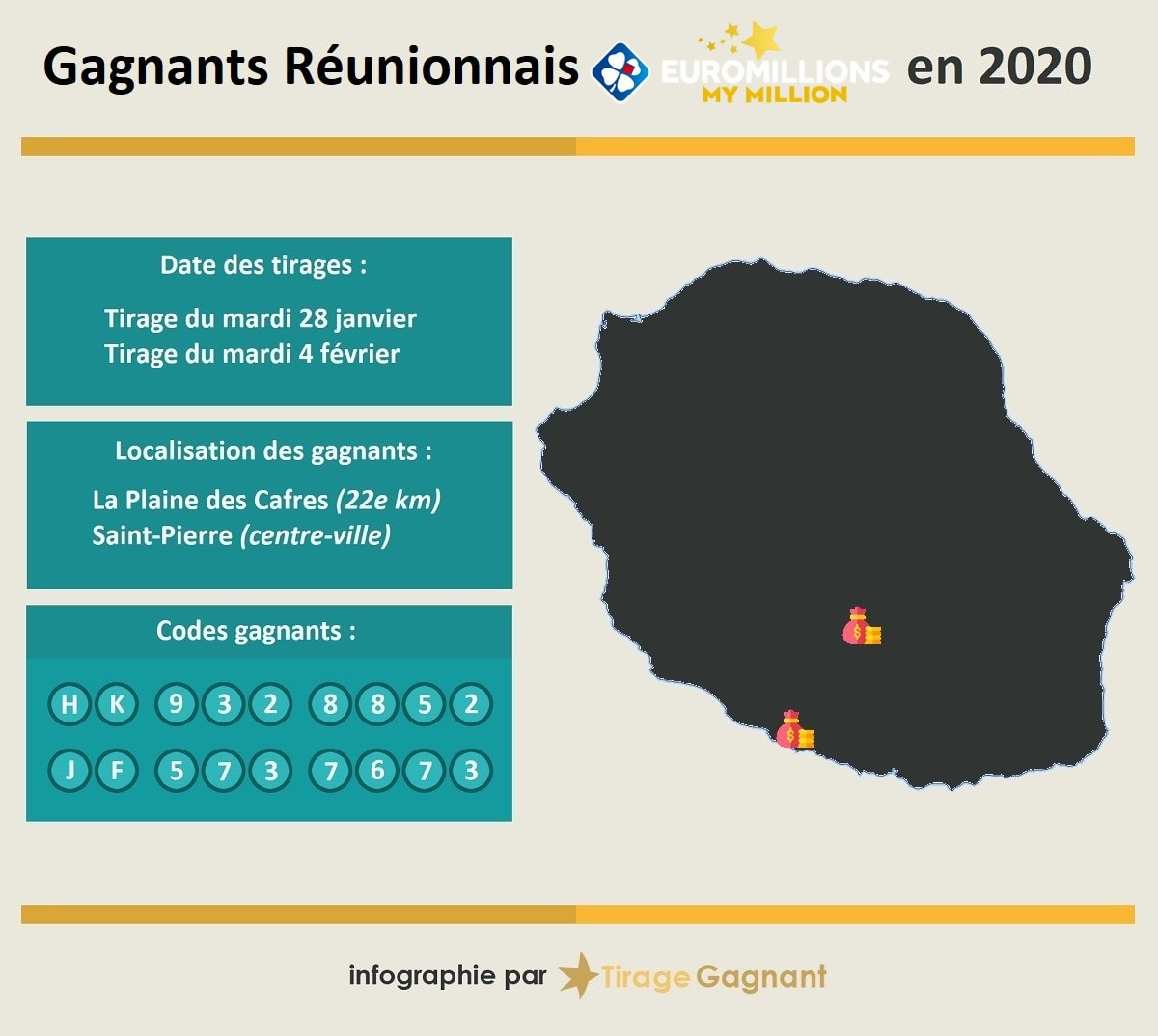 Gagnants My Million à la Réunion en 2020