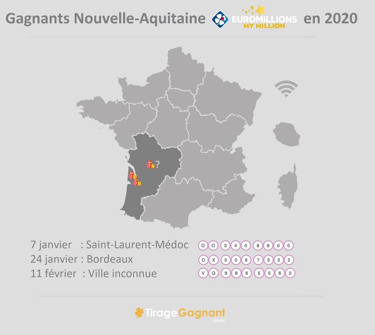 Gagnants Nouvelle Aquitaine 2020