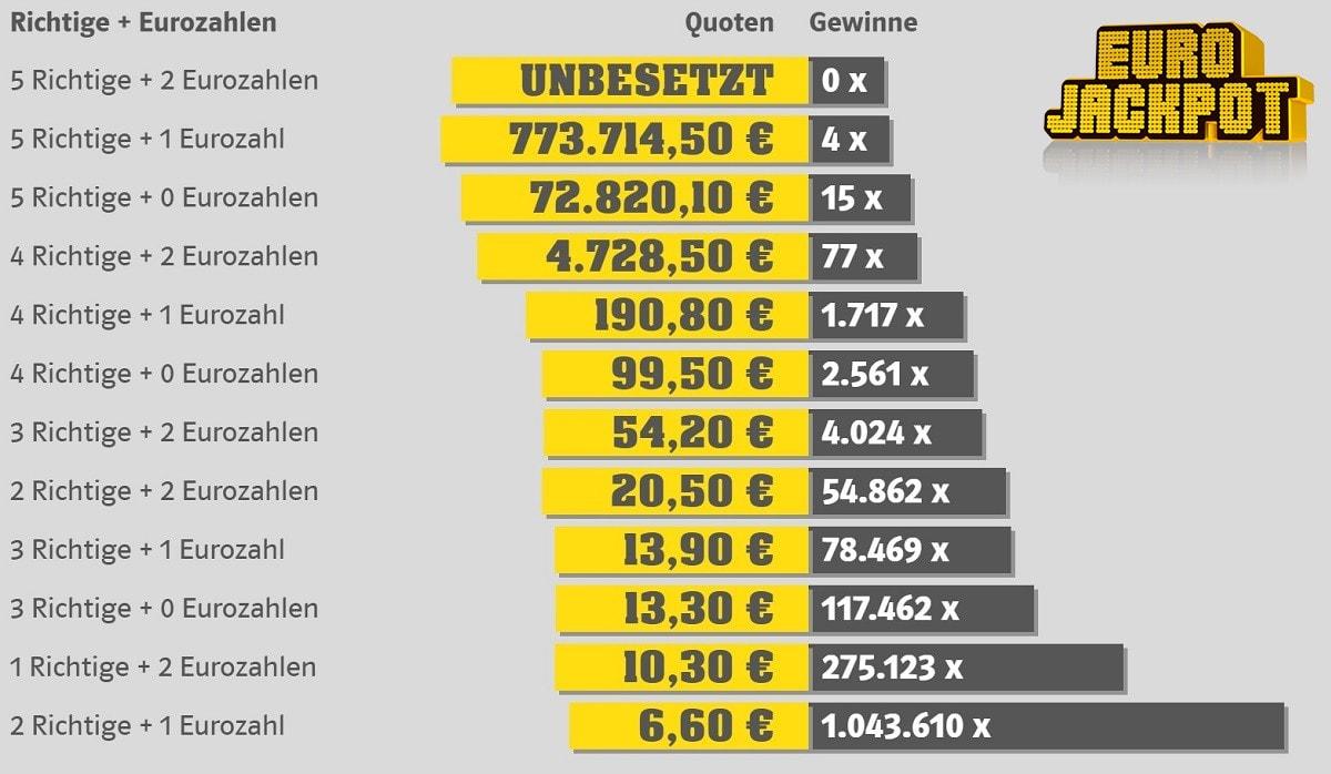 Rapport de gains Eurojackpot du 31 janvier 2020