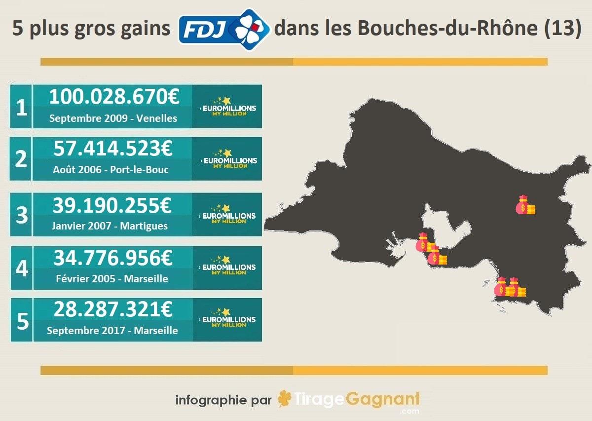 Top 5 des gais FDJ dans les Bouches-du-Rhône