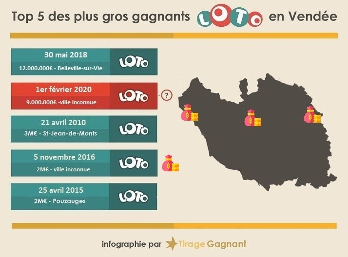 Top 5 des plus grands gagnants Loto en Vendée