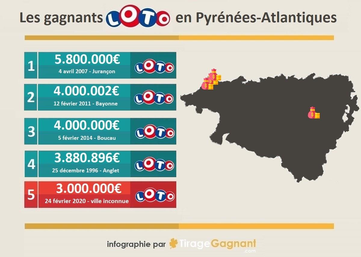 Top 5 des gagnants Loto dans les Pyrénées Atlantiques