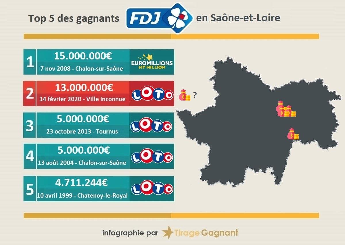 Top 5 des gains de loterie en Saône-et-Loire