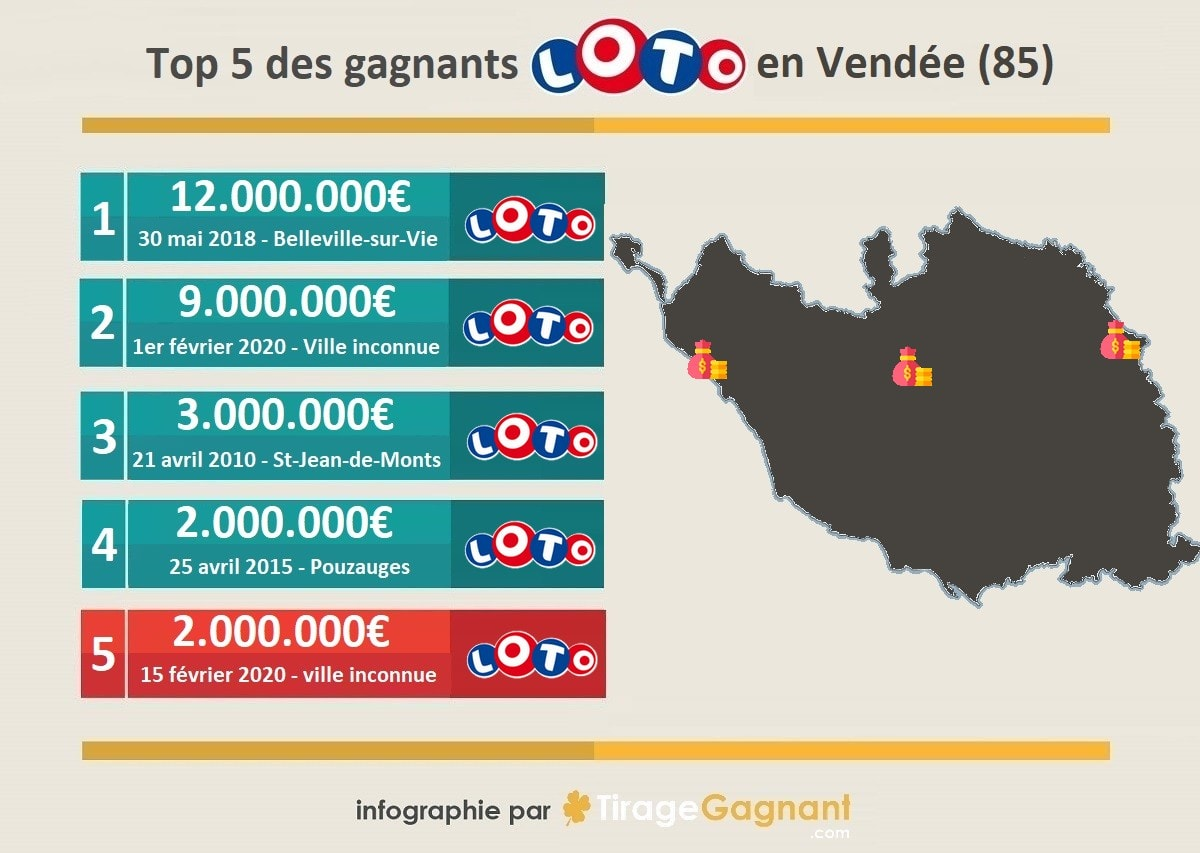 Top 5 des gagnants Loto en Vendée