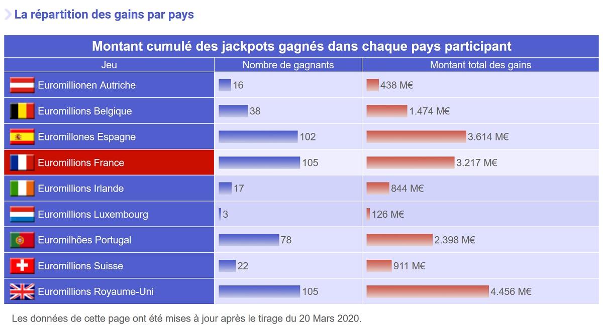 Gagnants Euromillions par pays depuis 2004